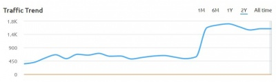 casa forma estimated organic traffic graph